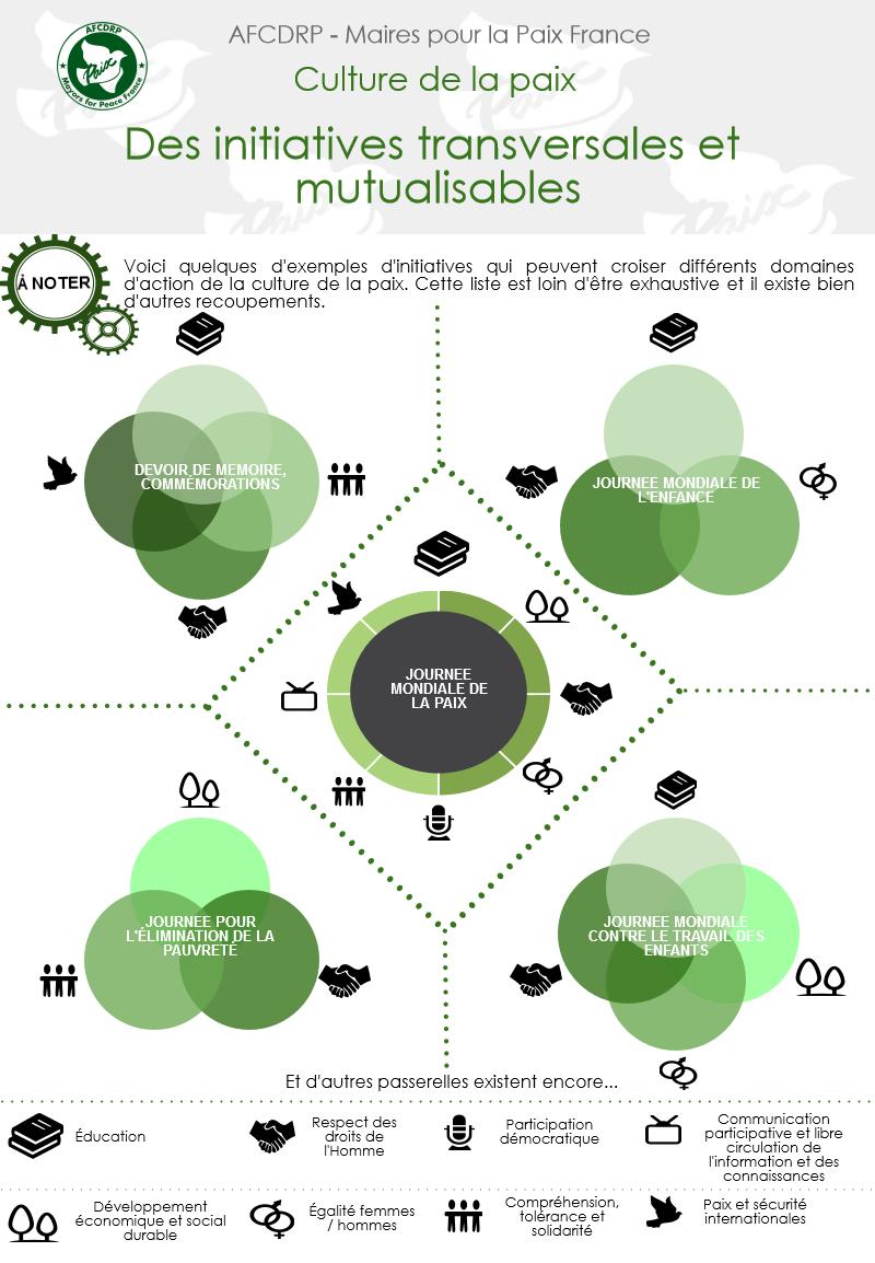 Exemples d'actions transversales et mutualisables